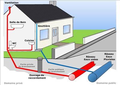 Assainissement bruel diags - Raccordement eau maison neuve ...